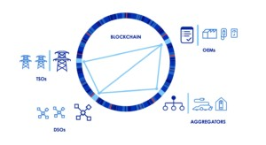 How blockchain interacts with energy grid